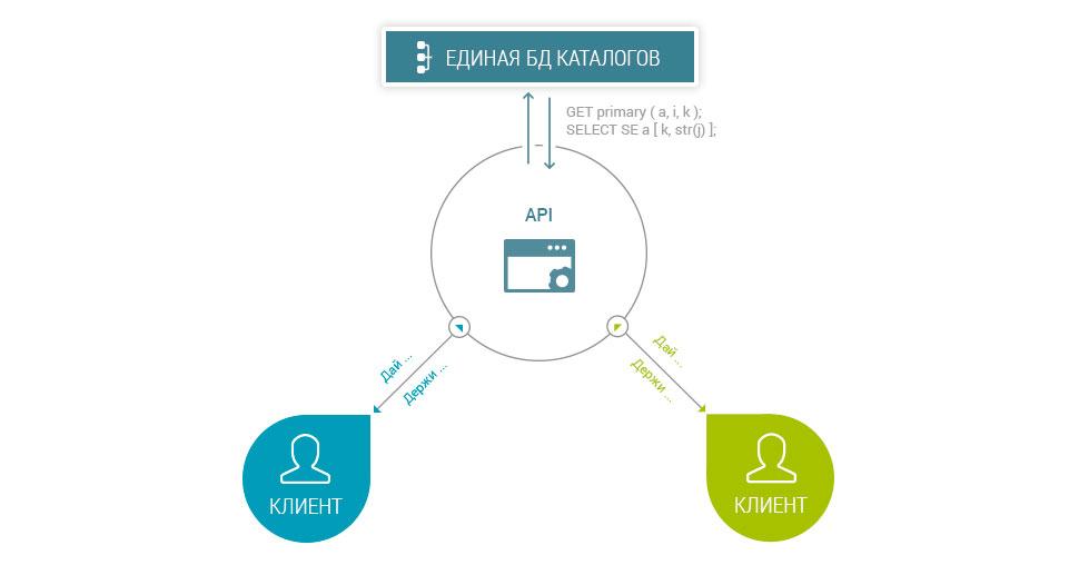 Взаимодействие через API