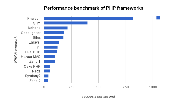 Performance comparison Yii vs other php frameworks
