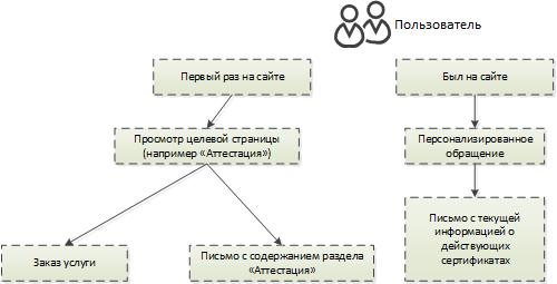 Схема общения с пользователем