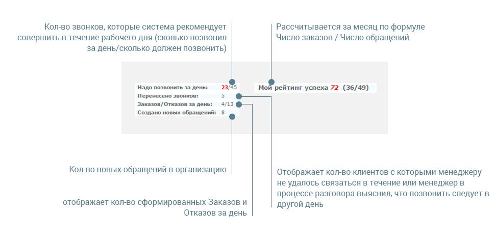 Статистика диалогов